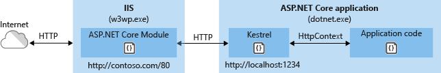 ASP.NET Core Module Architecture
