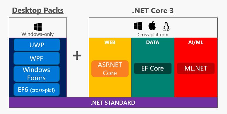 dotnet core 3