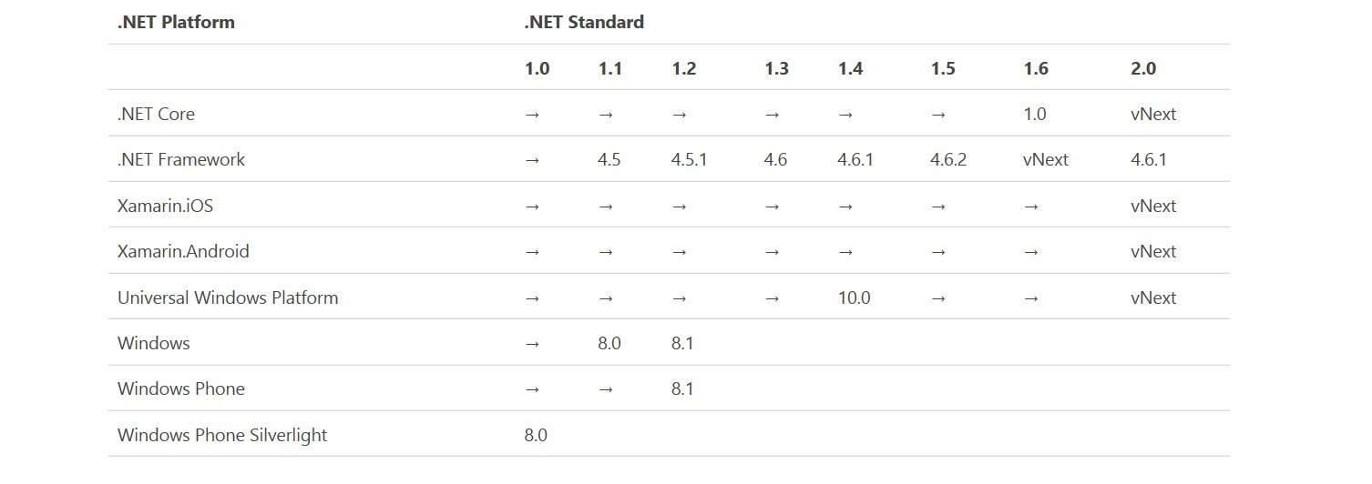.NET Standard Compat table