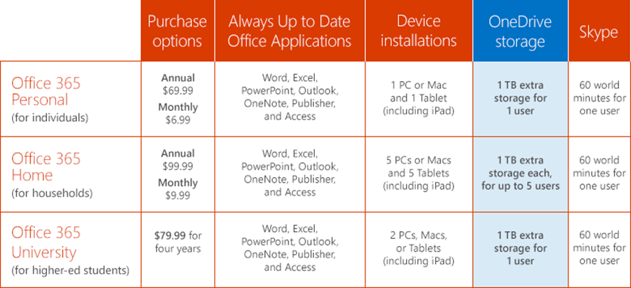 Office 365 One Drive Storage