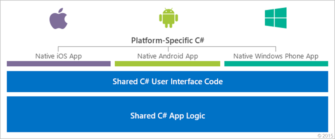 Share C# code across platforms
