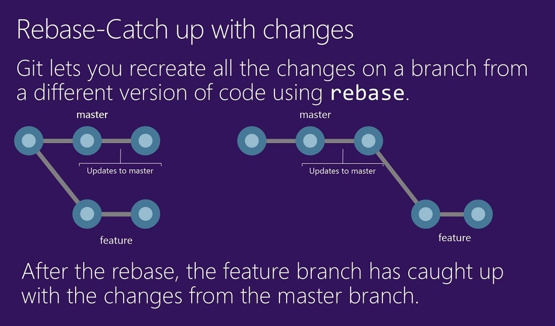 Using Rebase to catchup up with changes  in the master branch