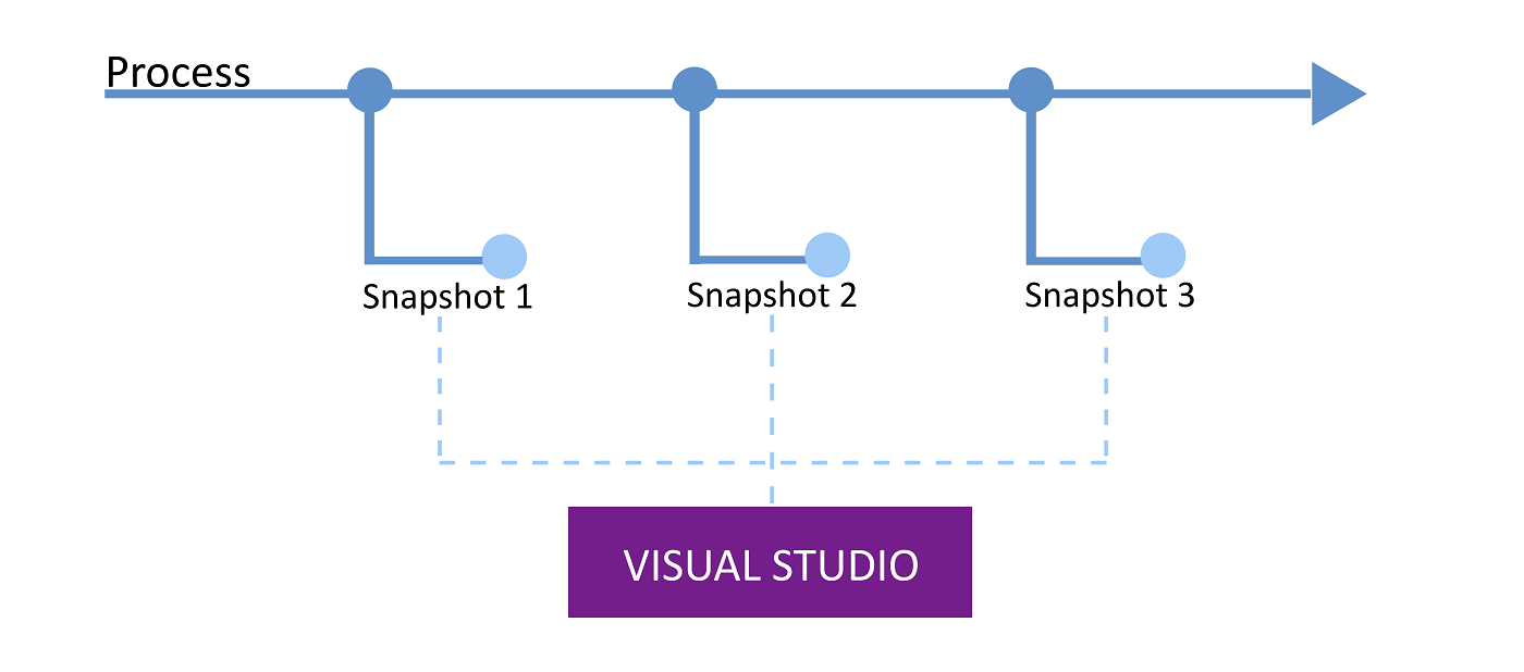 Visual Studio snapshots